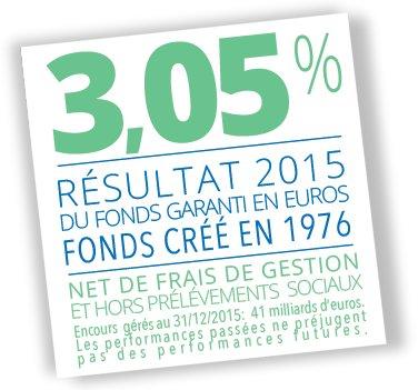 Taux-Fonds-garanti-afer-2015